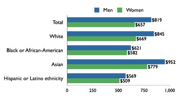 Essay on race and ethnicity in america today